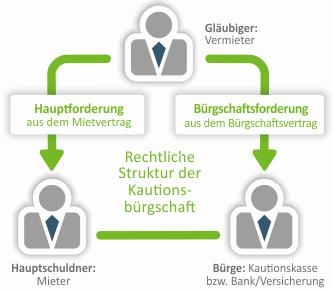 Grafik zur Funktionsweise einer gewerblichen Mietkautionsbürgschaft