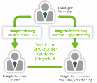 Grafik zur Veranschaulichung den Vertragspartnern einer Mietkautionsbürgschaft